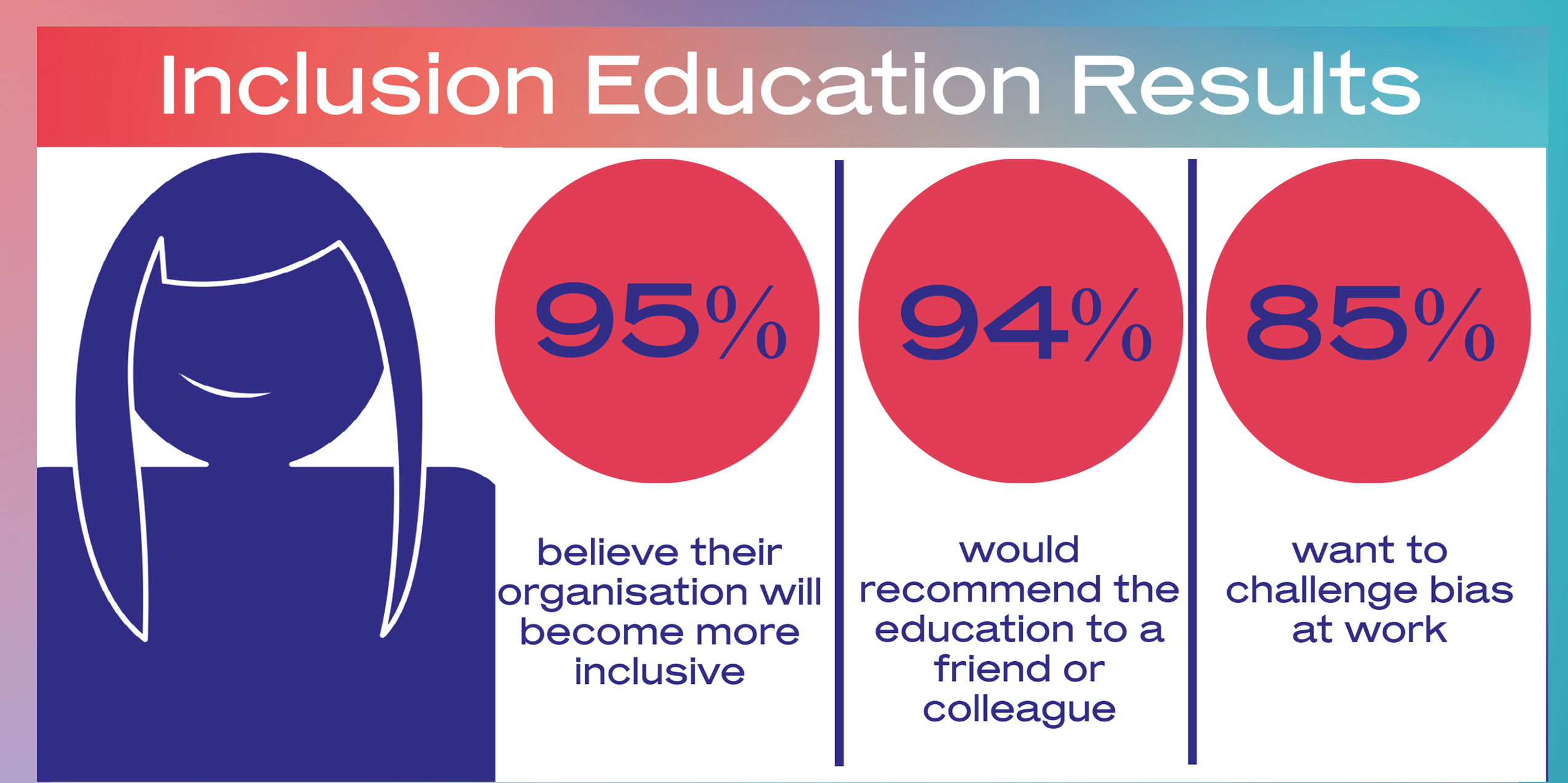 Inclusion Education Results